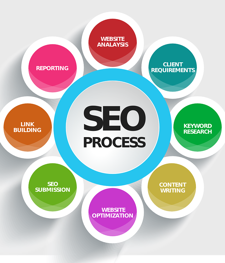 For what reason DO I NEED SEO?